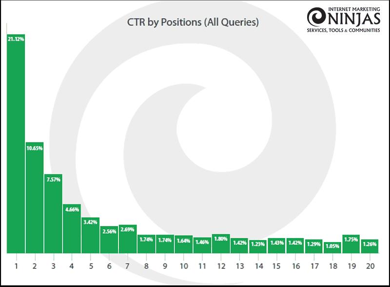 2017年版Googleの検索結果におけるクリック率に関する詳細な調査レポート(seo対策)